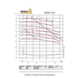 Iwaki ANSI Mag Drive Run Dry Pump MDM-1516ECF-2HP