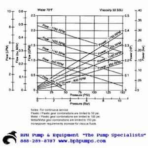 Oberdorfer S104 Chemsteel Gear Pump S1041FCB-J52